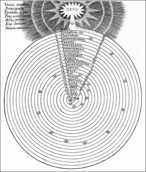 היקום כמערכת של כדורים קונצנטריים, רוחניים וחומריים. מתוך Robert Fludd, Utriusque cosmi maioris scilicet et minoris metaphysica atque technica historia, 1617