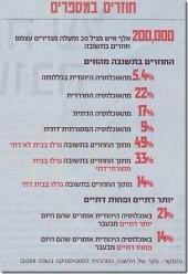 """ממצאי הסקר כפי שפורסמו ב""""מקור ראשון"""", 17.9.10 (לחצו להגדלה)"""
