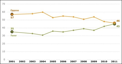"""אחוזי המתנגדים והתומכים באפשרות חוקית לנישואי הומואים ולסביות בארה""""ב בעשור האחרון"""