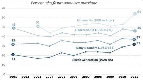 בעד אפשרות חוקית לנישואי הומואים ולסביות, פילוח על פי גיל, על פני העשור האחרון