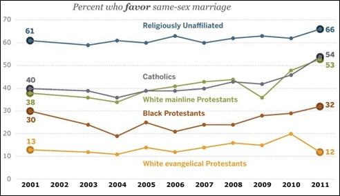 אחוזי התומכים באפשרות חוקית לנישואי הומואים ולסביות על פי התפלגות דתית